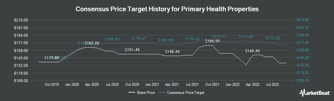 Price Target History for Primary Health Properties PLC (LON:PHP)