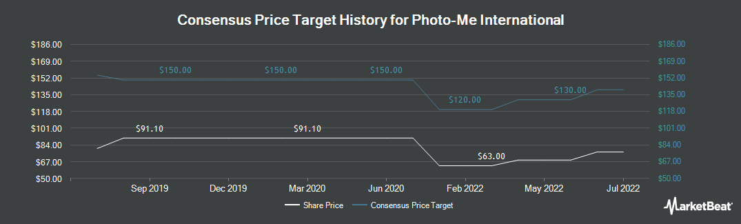 Price Target History for Photo-Me International (LON:PHTM)