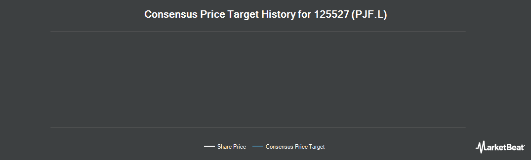 Price Target History for The Prospect Japan Fund Limited (LON:PJF)