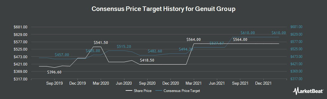 Price Target History for Polypipe Group (LON:PLP)