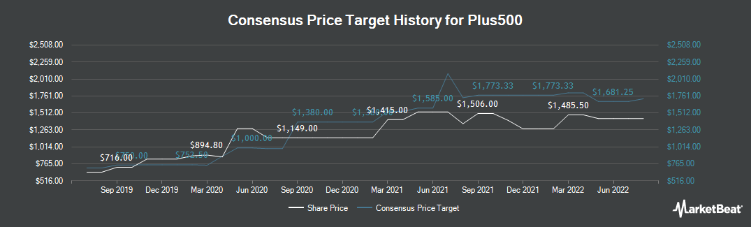 Price Target History for Plus500 (LON:PLUS)