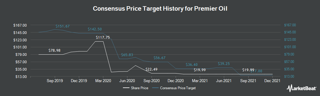 Price Target History for Premier Oil (LON:PMO)