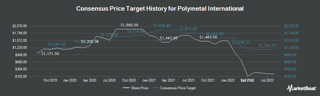 Price Target History for Polymetal International PLC (LON:POLY)
