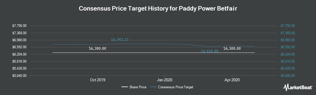 Price Target History for Paddy Power Betfair (LON:PPB)