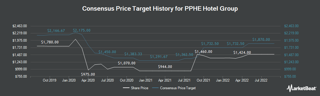 Price Target History for PPHE Hotel Group (LON:PPH)