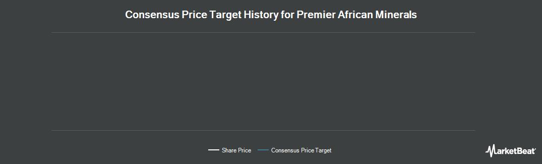 Price Target History for Premier African Minerals (LON:PREM)