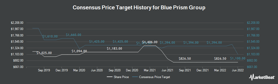Price Target History for Blue Prism Group (LON:PRSM)