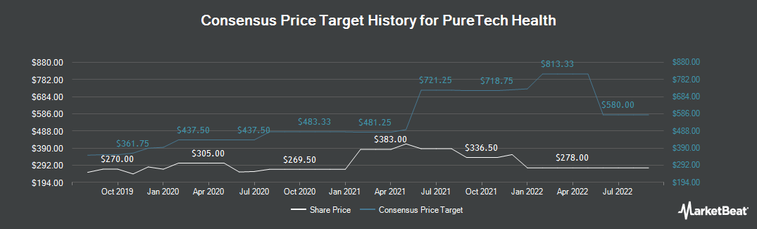 Price Target History for Puretech Health (LON:PRTC)