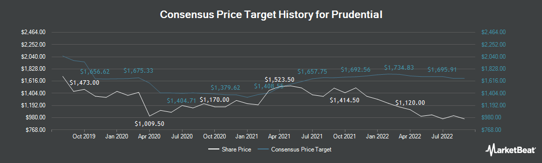 Price Target History for Prudential (LON:PRU)