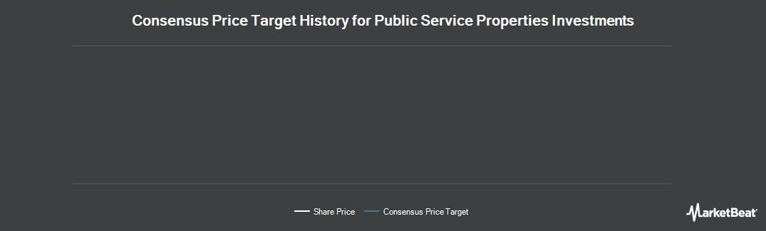 Price Target History for Public Service Properties Investment Ltd (LON:PSPI)