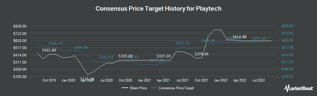 Price Target History for Playtech (LON:PTEC)