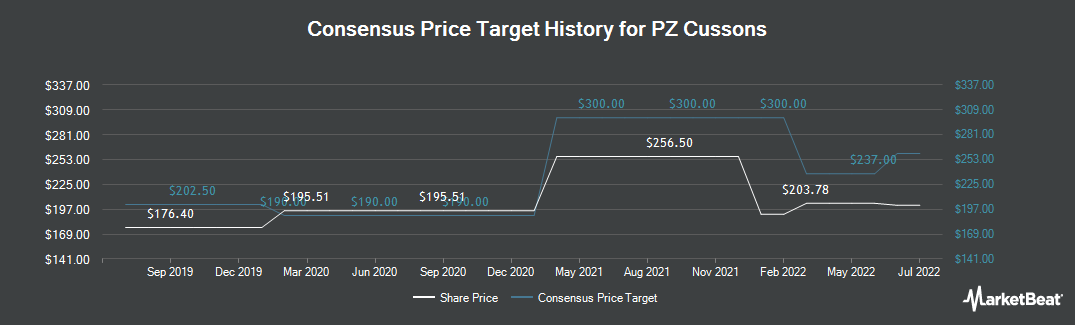 Price Target History for PZ Cussons (LON:PZC)