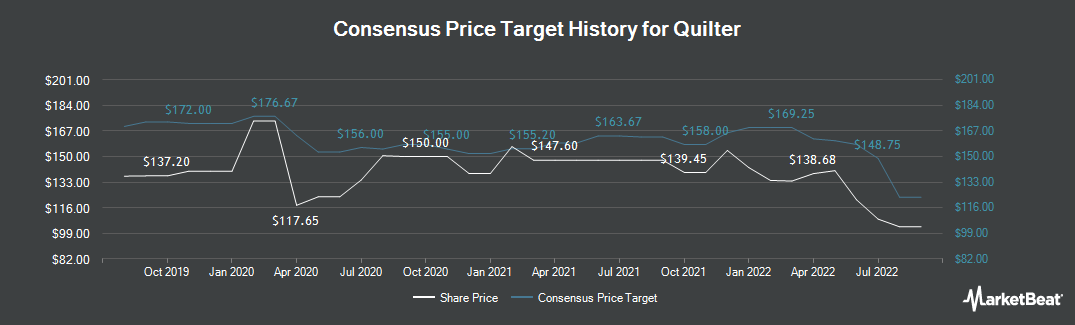 Price Target History for Quilter (LON:QLT)