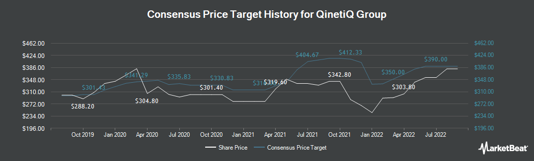 Price Target History for QinetiQ Group (LON:QQ)