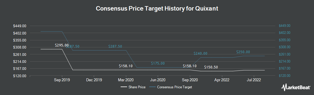 Price Target History for Quixant (LON:QXT)