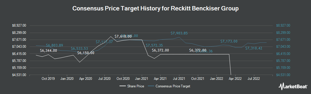 Price Target History for Reckitt Benckiser Group (LON:RB)