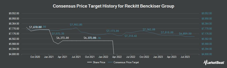 Price Target History for Reckitt Benckiser Group Plc (LON:RB)