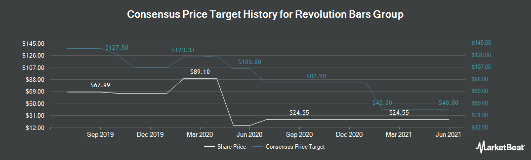 Price Target History for Revolution Bars Group (LON:RBG)