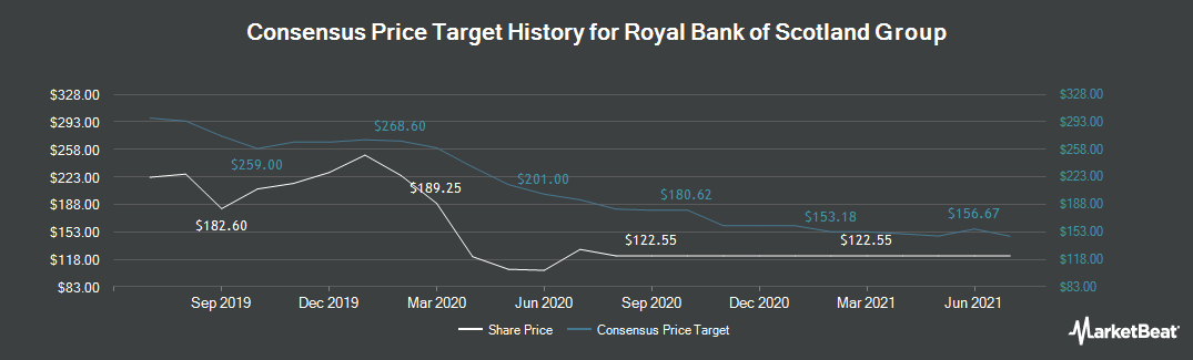 Price Target History for Royal Bank of Scotland Group (LON:RBS)