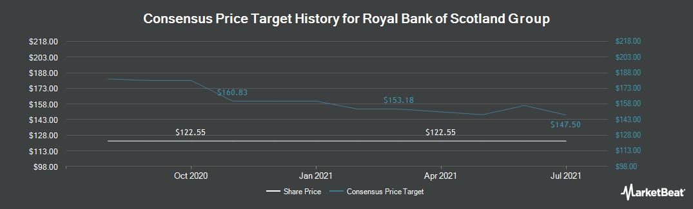 Price Target History for Royal Bank of Scotland Group plc (LON:RBS)