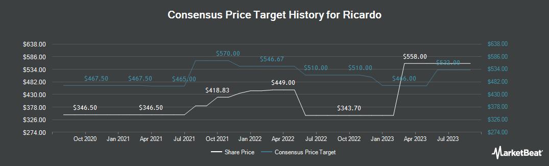 Price Target History for Ricardo (LON:RCDO)