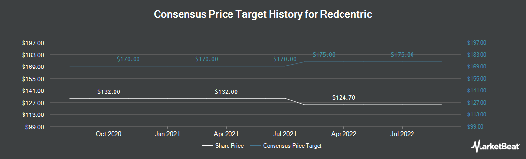 Price Target History for Redcentric (LON:RCN)
