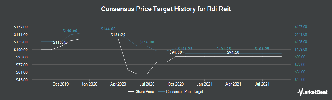 Price Target History for Rdi Reit (LON:RDI)