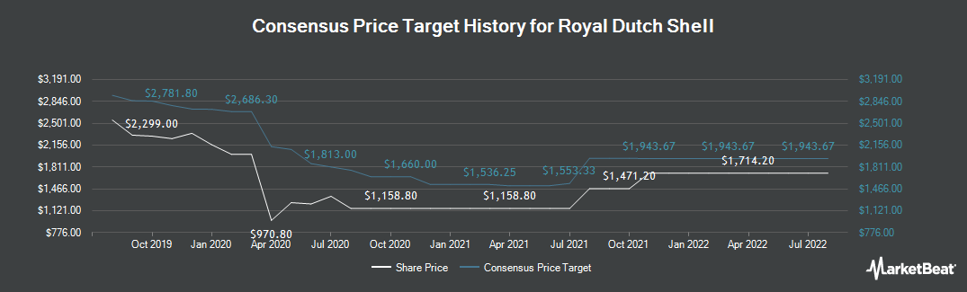 Price Target History for Royal Dutch Shell (LON:RDSA)