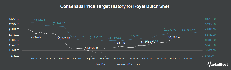 Price Target History for Royal Dutch Shell (LON:RDSB)