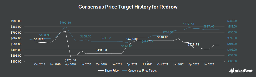 Price Target History for Redrow (LON:RDW)