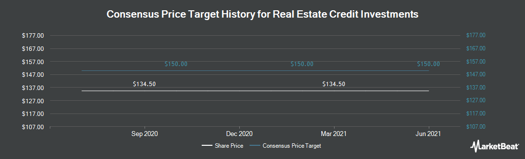 Price Target History for Real Estate Credit Inv (LON:RECI)