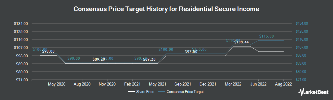 Price Target History for Residential Secure Income plc (LON:RESI)