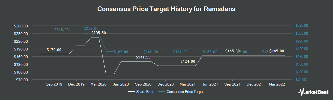 Price Target History for Ramsdens Holdings PLC (LON:RFX)