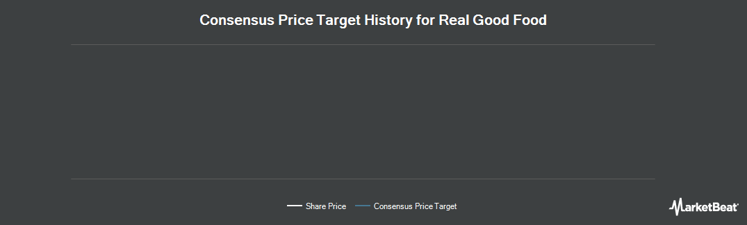 Price Target History for Real Good Food (LON:RGD)
