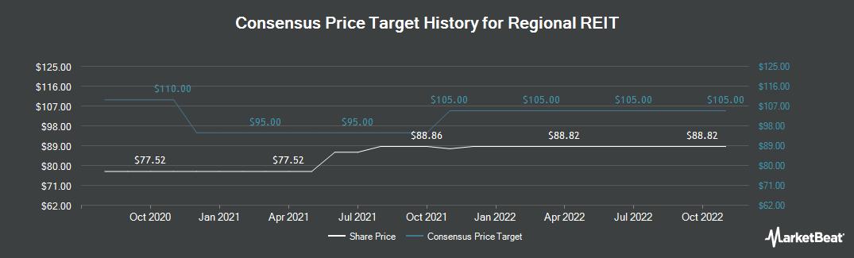 Price Target History for Regional REIT (LON:RGL)