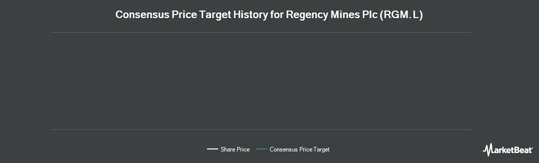 Price Target History for Regency Mines (LON:RGM)