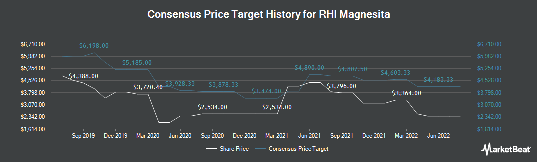 Price Target History for RHI Magnesita (LON:RHIM)