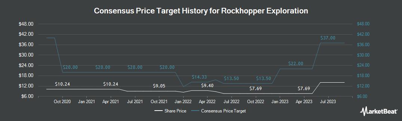 Price Target History for Rockhopper Exploration (LON:RKH)