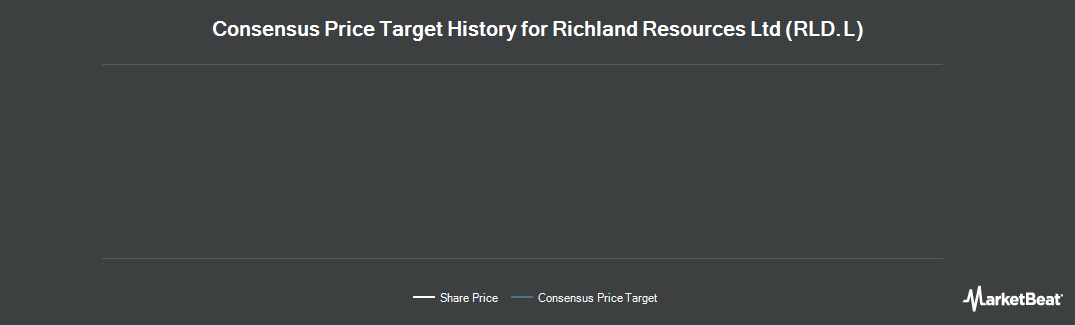 Price Target History for Richland Resources Ltd (LON:RLD)