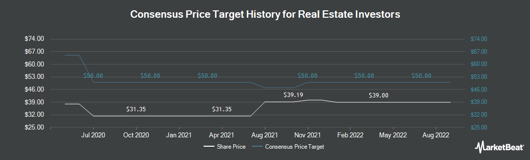 Price Target History for Real Estate Investors (LON:RLE)