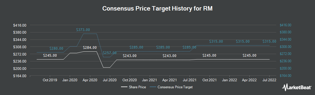 Price Target History for RM plc (LON:RM)