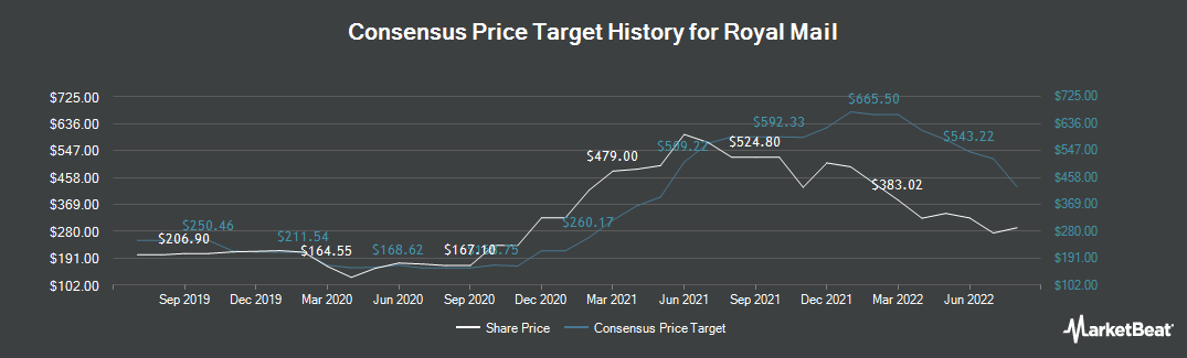 Price Target History for Royal Mail PLC (LON:RMG)