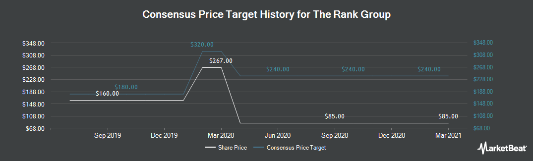 Price Target History for Rank Group PLC (LON:RNK)