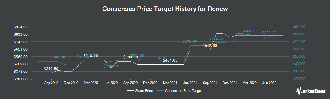 Price Target History for Renew (LON:RNWH)