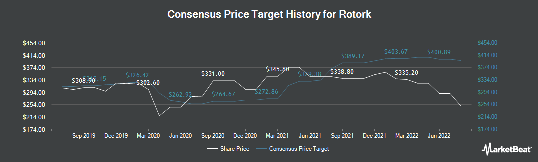 Price Target History for Rotork (LON:ROR)