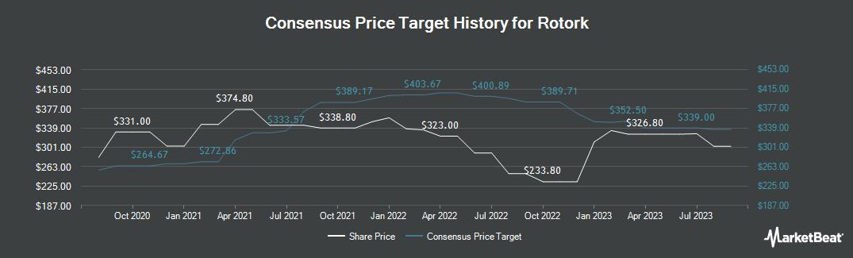 Price Target History for Rotork p.l.c. (LON:ROR)