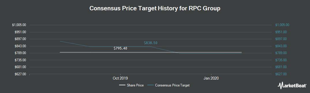 Price Target History for RPC Group (LON:RPC)
