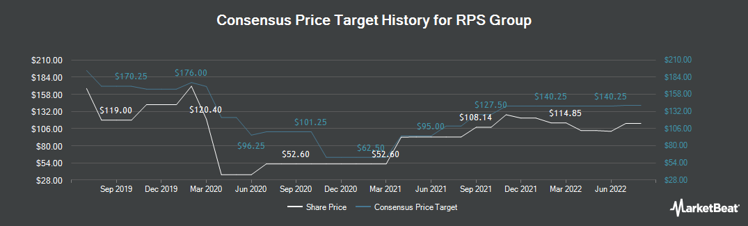 Price Target History for RPS Group (LON:RPS)