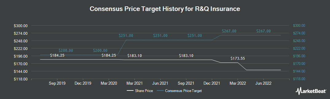 Price Target History for RANDALL & QUILTER INVESTMENT HOLDINGS LTD (LON:RQIH)