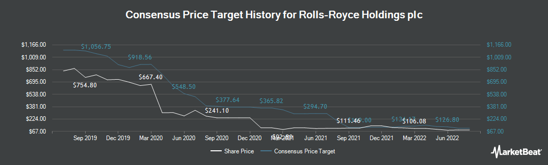 Price Target History for Rolls-Royce (LON:RR)